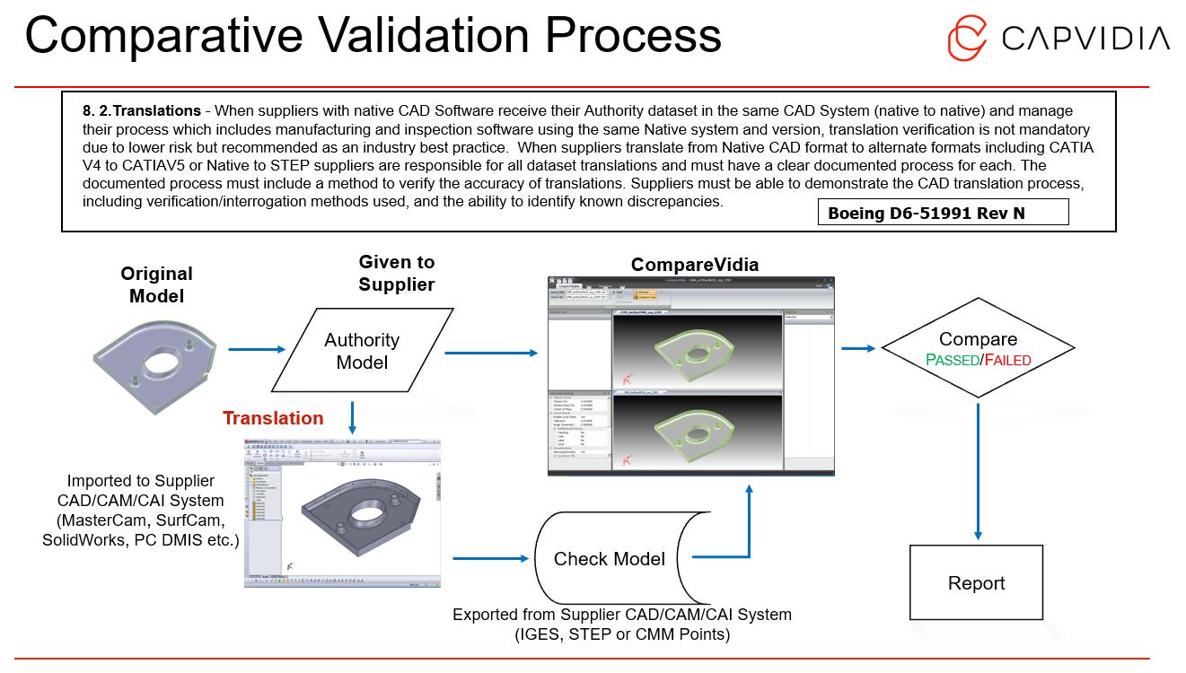 Comparative_Validation_Process_Capvidia