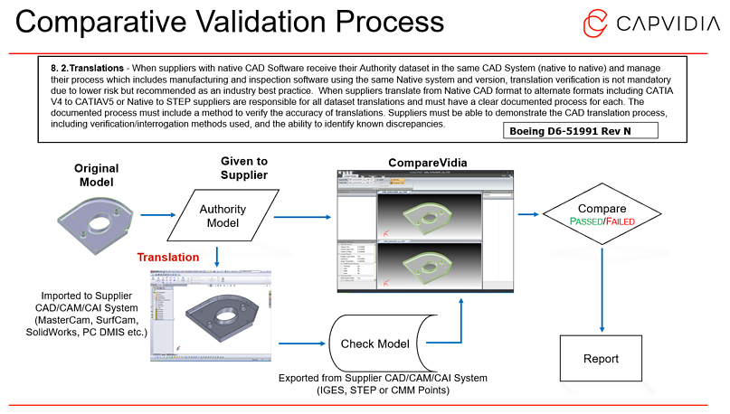 Comparative_Validation_Process_Capvidia