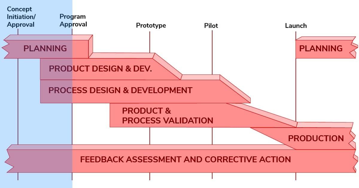 Blog-APQP-Phase1
