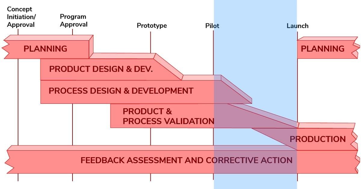 Blog-APQP-Phase4