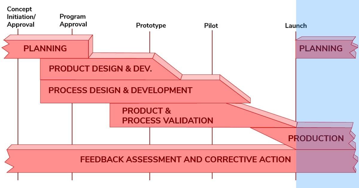Blog-APQP-Phase5
