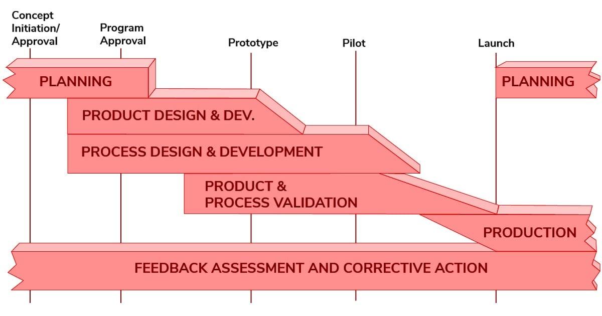 Blog-APQP-Process