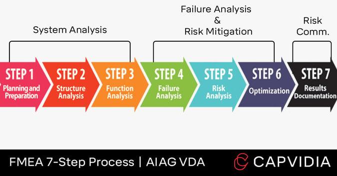 FMEA-7-steps-b