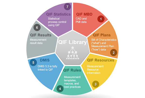QIF diagram library
