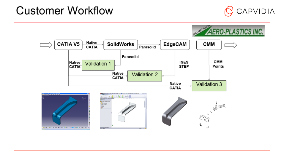 Meet Boeing's D6-51991 by understanding your workflow